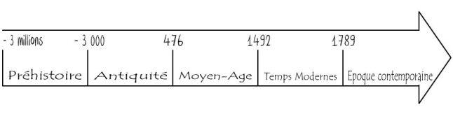 Frise simplifiée à intégrer dans fiche